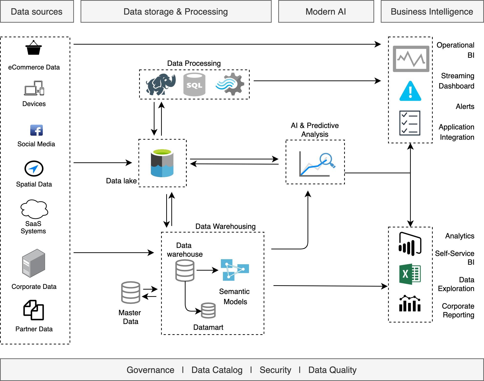 Informatielandschap Data